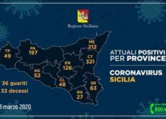 Covid19: oggi 126 casi in Provincia di Enna